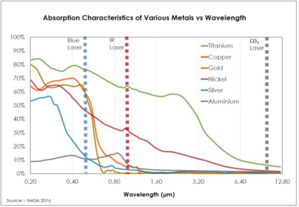 Blue Laser Absorption Characteristics